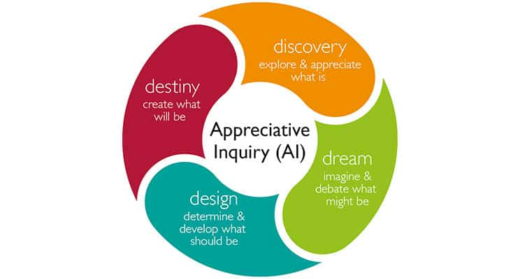 How does Appreciative Inquiry work?